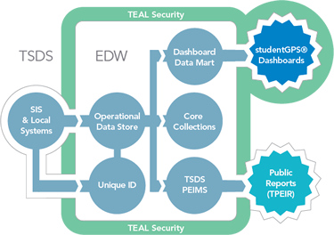 Infographic_TSDSdiagram_security